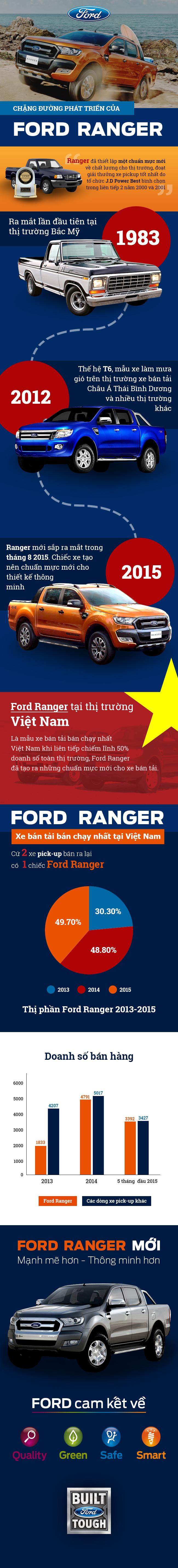 ford-ranger-xe-ban-tai-tot-nhat-lich-su