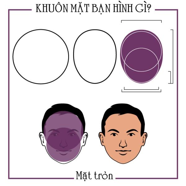 Đặc điểm của khuôn mặt tròn.